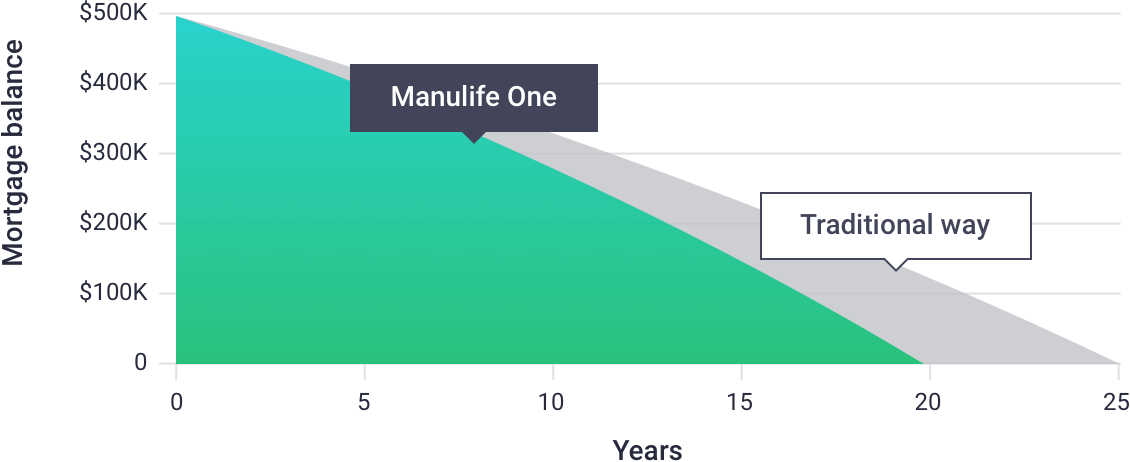 Mortgage balance, Manulife one vs  Traditional way
